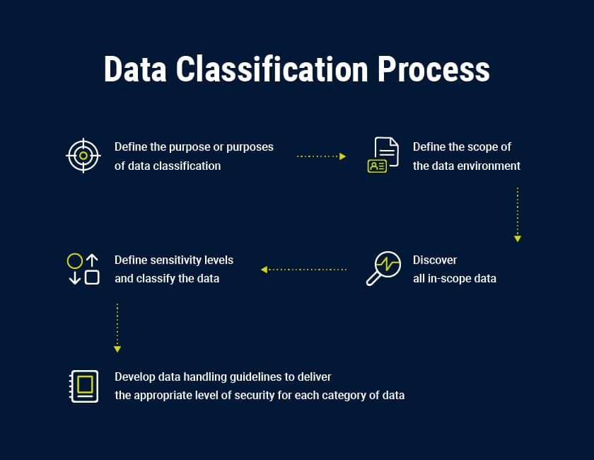 Data Classification Process